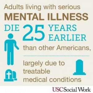 Learn The Facts About Mental Illness   Starting Point