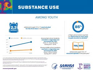 substance use infographic