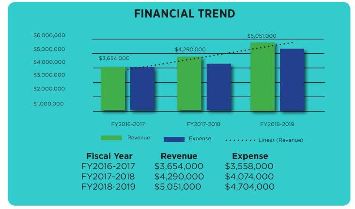 Financial trend