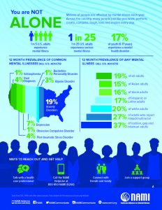 Learn The Facts About Mental Illness Starting Point Behavioral Healthcare