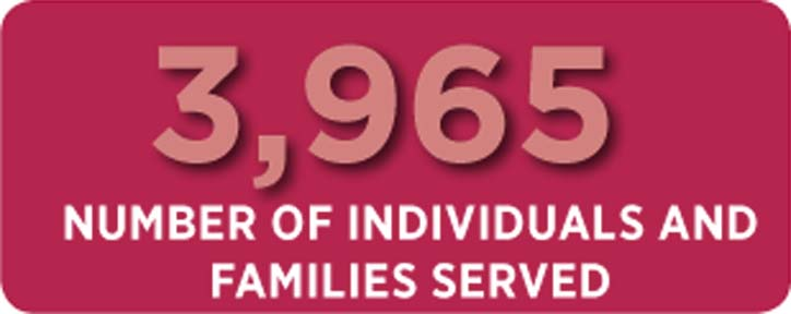 Number of Individuals served